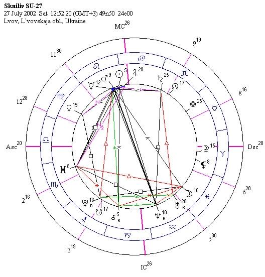 Astropolis astroloģija